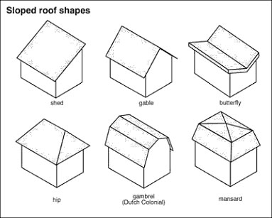 Roof Tile Calculations
