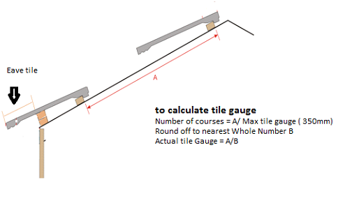 to-calculate-tile-gauge